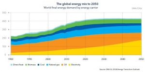 Gas to overtake oil as world's primary energy source in mid-2030s