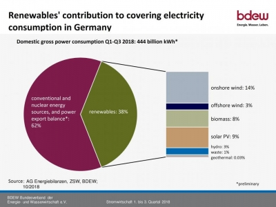 Germany's renewables share tops 43% while conventional power drops