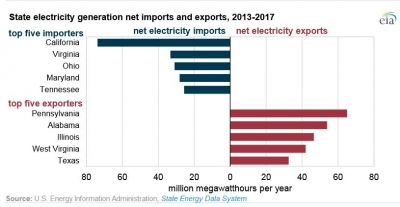 California imports most electricity in the US, Penn State largest exporter
