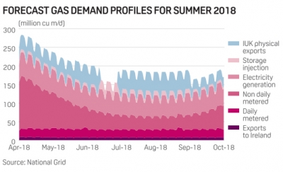 UK gas demand to fall 2.5% this summer amid low gas-burn in power sector