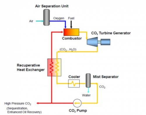 Boost Near Me >> Toshiba to develop supercritical CO2 gas turbine - Gas To Power Journal