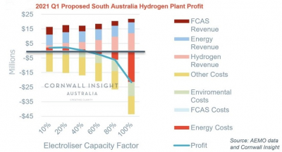 Hydrogen plants in South Australia become profitable this summer