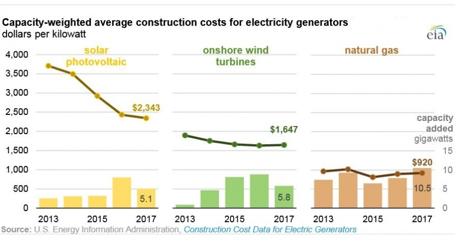 Cost for renewable energy falls below gas power in most U S