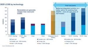 Battery costs to halve, displace efficient CCGTs in South Australia