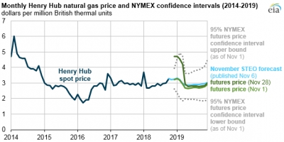 EIA forecasts Henry Hub spot price to soften in 2019
