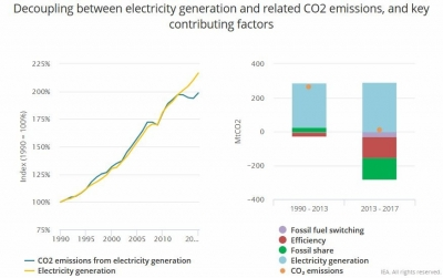 IEA tracks decoupling of electricity demand and related CO2 emissions