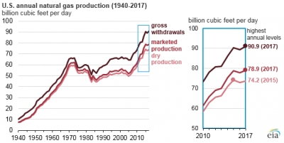 U.S. gas production goes from strength to strength