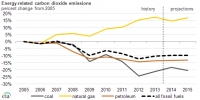 U.S. emissions up 2% in 2013 on rising coal use in power sector