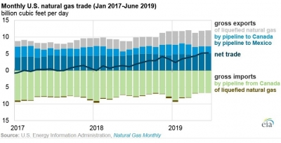 U.S. net gas export doubles in H1-2019 and keep growing