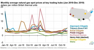 Henry Hub spot gas prices fall to 3-year low despite rise in LNG exports