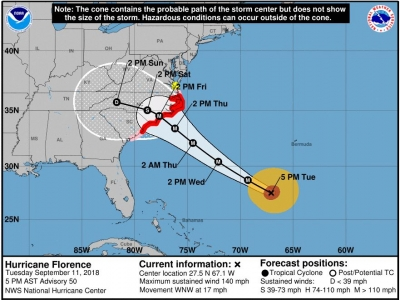 Hurricane Florence may approach Category-5 as it turns towards Carolinas