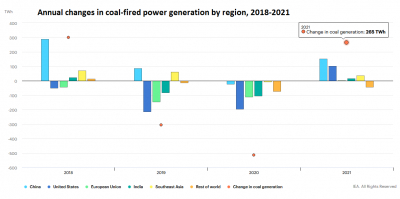 Economic recovery in 2021 to trigger short-lived rebound in coal-burn