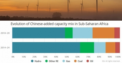 China to build 9 GW generating capacity in Sub-Saharan Africa by 2024