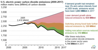 U.S. power sector emissions fall 28% due to changing fuel mix