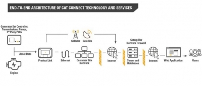 Caterpillar moves beyond SCADA in distributed power settings