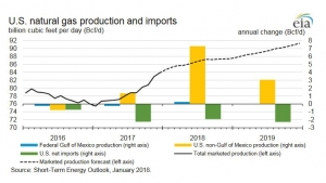 EIA forecasts rise in US gas production, exports through to 2019