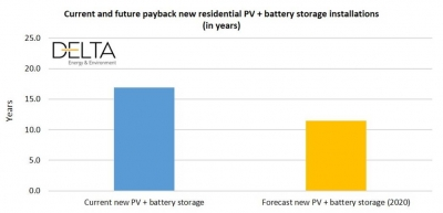 Making battery energy storage attractive to UK customers