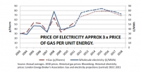 Historic and projected electricity and gas prices